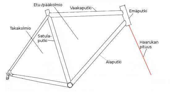 Polkupyörän Runko